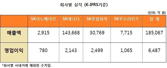 SK이노베이션이 국제 유가 상승 등의 요인으로 올해 3분기 실적 개선에 성공했다. / 자료 = SK이노베이션