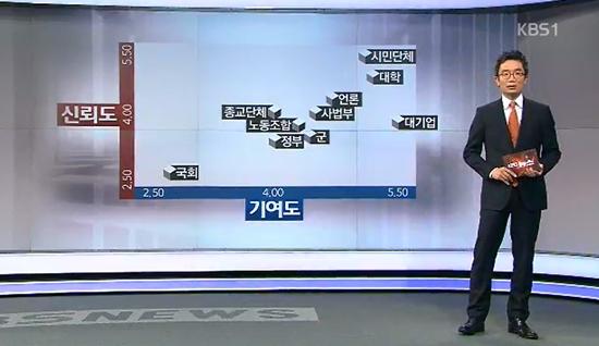 KBS방송문화연구소가 지난 3~4일 실시한 여론조사에 따르면 10곳의 주요 사회 기관 중 국회가 신뢰도와 기여도에서 최하위 평가를 받은 것으로 나타났다. /KBS 방송 화면