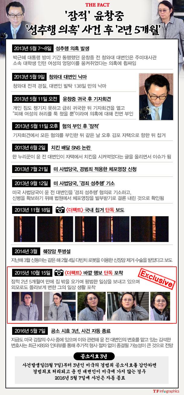 윤 전 대변인의 성추행 의혹 후 잠적 2년 5개월 사건 일지. /그래픽=손해리 기자
