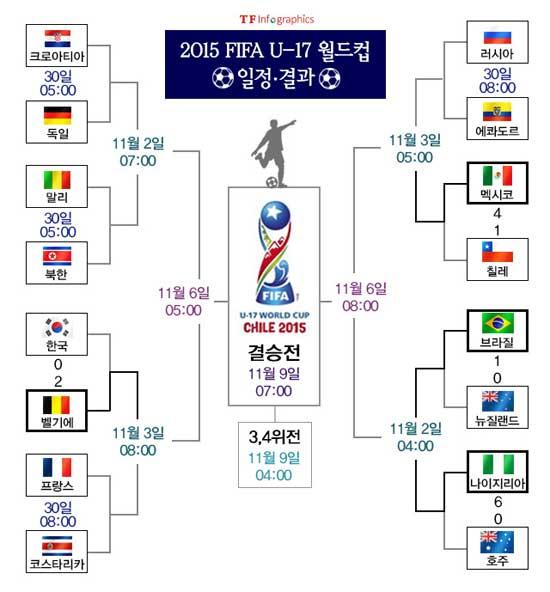 2015 국제축구연맹 17세 이하 월드컵 16강 대진표. / 그래픽 = 손해리 기자