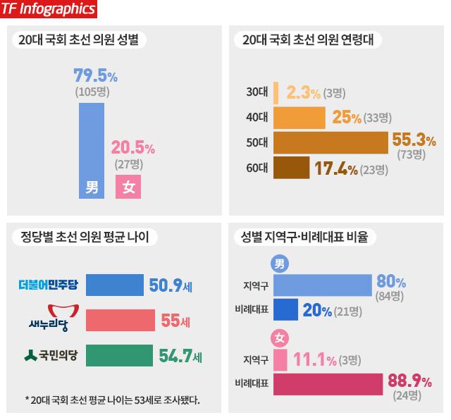 20대 국회 초선 의원의 평균 나이는 53세로 총 당선자 평균 나이(55.5세)보다 2.5세 낮았다. 성별로는 남성이 105명(79.5%)으로 27명인 여성(20.5%)보다 약 3.9배 많았다. 초선 의원들 가운데 87명(65.9%)이 지역구에서 당선됐으며 45명(34.1%)은 비례대표 당선자다./그래픽=이윤희 디자이너