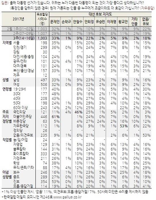 한국갤럽이 17일 발표한 차기 대선 주자 지지도./한국갤럽 제공