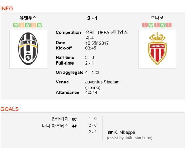 유벤투스, 모나코 꺾었다! 유벤투스가 모나코를 물리치고 UEFA 챔피언스리그 결승전에 진출했다. /사커웨이 캡처