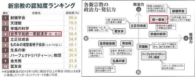 가정연합은 일본 언론의 관심을 받고 있다. 가정연합은 일본 언론에서 분석한 종교 영향력과 인지도에서 상위권에 이름을 올렸다. 사진 왼쪽은 경제주간지 <다이아몬드>의 인지도 조사에서 4위를 기록한 가정연합. 오른쪽은 <주간현대>의 기사에서 정치력과 발신력 부분 상위권에 이름 올린 가정연합.