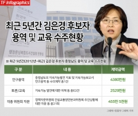 [단독] 김은경 후보자, 충남도 자문위원하며 '연구용역·강의' 특혜 의혹