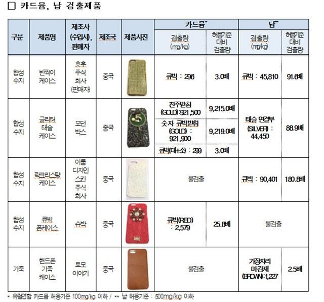 한국소비자원은 24일 국내 유통 중인 휴대폰 케이스에서 발암물질인 카드뮴과 납 등이 기준치를 훌쩍 초과해 검출됐다고 밝혔다. /한국소비자원