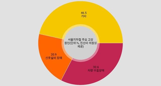 서울 지하철 사고의 주요한 원인으로 시설과 차량 노후화가 지목됐다. / 박대웅 기자