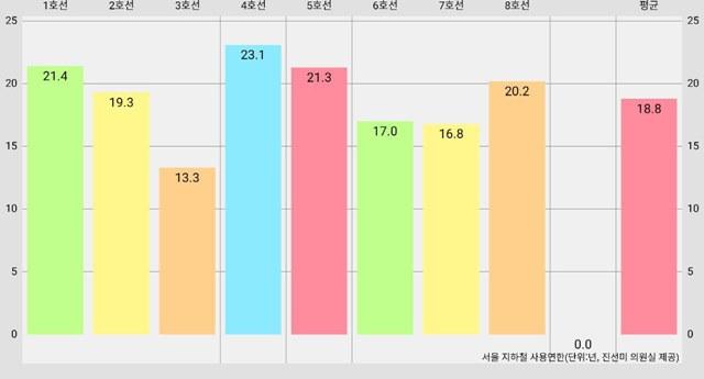 서울 지하철의 평균 사용연한은 18.8년으로 법정시한 25~30년에 근접하고 있는 것으로 나타났다. /박대웅 기자