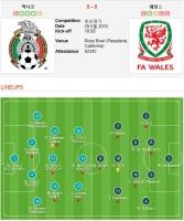 [A매치] 멕시코-웨일스 0-0 무승부! 亞 국가 '한국만 승리'(종합)