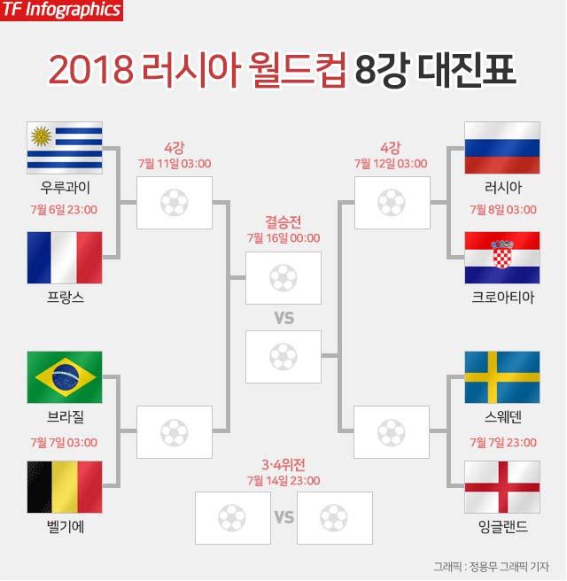 우루과이-프랑스, 8강전 승자는? 6일 우루과이-프랑스의 경기를 시작으로 2018 러시아 월드컵 8강전 빅뱅이 열린다. /그래픽=정용무 기자