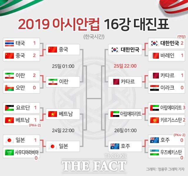 2019아시안컵 16강 전적 및 8강 일정./정용무 그래픽 기자