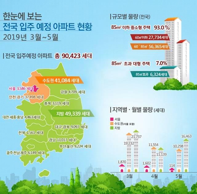 3~5월 전국 아파트 입주 9.4만 가구…전년 동기 대비 9.2% 줄..