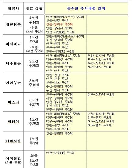 국토부 중국 항공운수권 추가 배분 결과 /국토부 제공