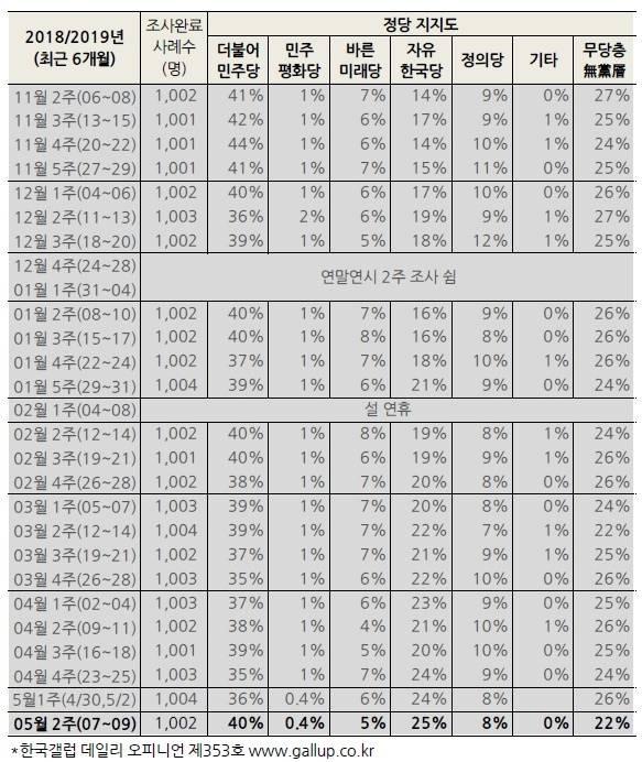 한국갤럽 5월 2주차 정당지지율 조사 결과표. /한국갤럽 누리집 갈무리