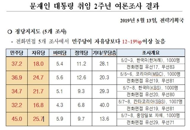 민주당 전략기획국이 지난 14일 공개한 한국당과의 지지율 격차가 큰 5개 여론조사 결과. /민주당