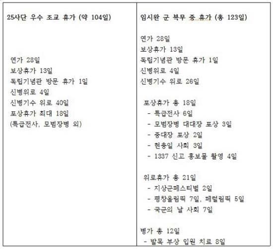 임시완의 소속사 플럼엑터스가 제공한 임시완의 군 복무 중 휴가일수. /플럼액터스 제공