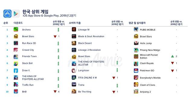 올해 2분기 세계 앱 매출 75%가 '모바일게임'…역대 최고