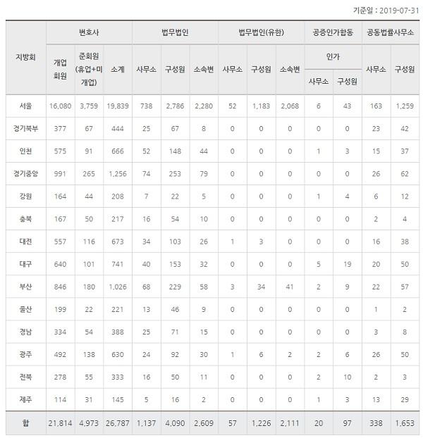 지난달 31일 기준 대한변호사협회 회원 현황/대한변호사협회 제공