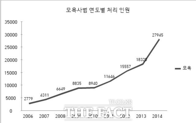 모욕사범 연도별 처리 인원(단위:명)/대검찰청 제공
