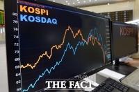 [TF시황] 코스피, 2100선 웃돌다 상승폭 축소…2080선서 마감