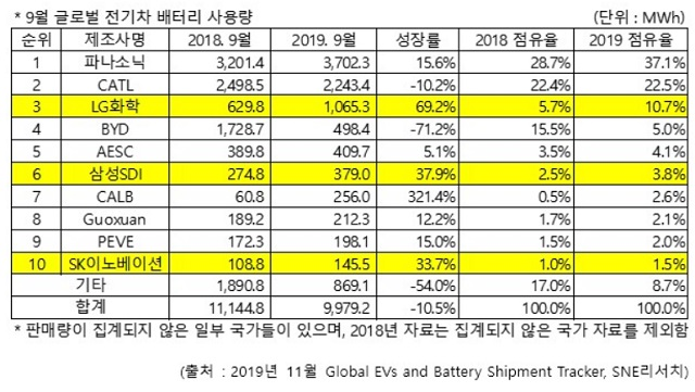 올해 9월 전기차 배터리 사용량이 전체적으로 감소한 경향을 보였다. /SNE리서치 제공