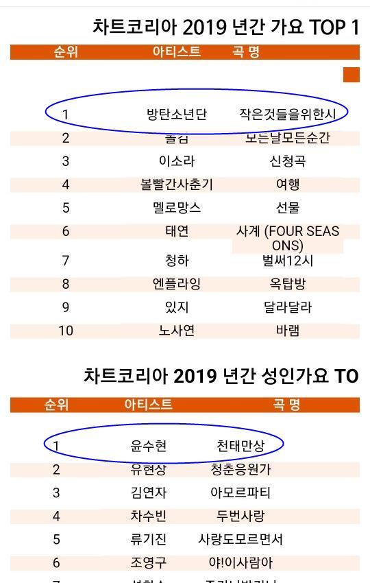 작은 것들을 위한 시(표 위)와 천태만상(표 아래)은 차트코리아가 집계한 2019 연간 가요 TOP10 2019 연간 성인가요 TOP10에서 각각 1위를 차지했다. /차트코리아 제공