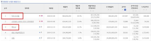 지난해 12월 19일 개봉한 영화 백두산은 20일 만에 3위로 하락했다. /영화진흥위원회 홈페이지