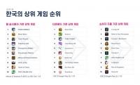韓, 지난해 신규 모바일게임 인당 평균 수익 세계 1위