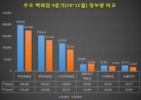 온라인쇼핑에 '직격탄'…백화점 소비자 관심도 1년새 14.5%↓