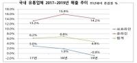 지난해 유통업체 매출 4.8%↑…오프라인 '울고' 온라인 '웃고'