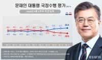 文대통령 지지율 54.4%…1년 5개월 만에 '최고치'