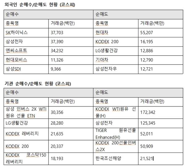 이날 기관은 삼성전자를 1253억 원 가량 팔아치웠다. 뒤를 이어 한국조선해양 215억 원, 삼성SDI 202억 원을 매도했다. /한국거래소 제공
