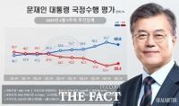 문재인 대통령 국정수행 긍정 평가 3.1%p 하락…부정 3% 상승
