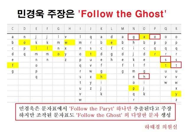 하태경 의원은 31일 국회 기자회견에서 민경욱 의원은 이 문자표에선 오로지 Follow the Party만 추출이 가능하다고 했지만 Follow the Ghost, Follow the happy, Follow the meows 등 수많은 문자가 추출이 가능하다고 반박했다. /하 의원실 제공