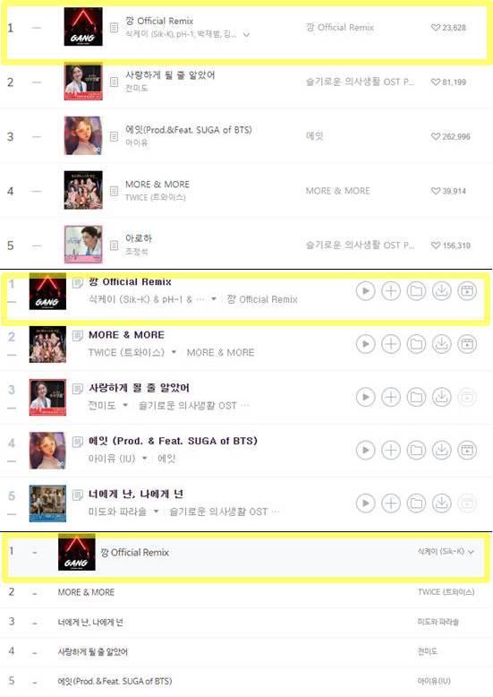 깡 리믹스 버전이 멜론부터 지니, 벅스(상단부터) 등 주요 음원 차트 1위에 올랐다. /멜론·지니·벅스 차트 캡처