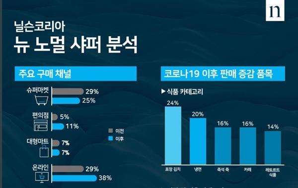 닐슨코리아가 9일 발표한 뉴 노멀 샤퍼 분석 자료에 따르면 코로나19 이후 온라인 채널을 주요 구매처로 꼽은 응답이 전체의 38%를 차지했다. /닐슨코리아 제공