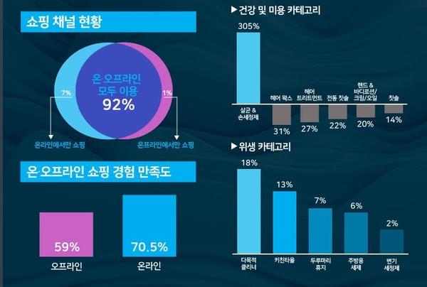 코로나19 이후 온라인 채널에서 판매하는 상품 구색이 나아졌다고 응답한 사람은 전체의 35%를 기록했다. /닐슨코리아 제공