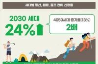 '산으로 캠핑장으로' 코로나19, MZ세대 여가문화 바꿨다