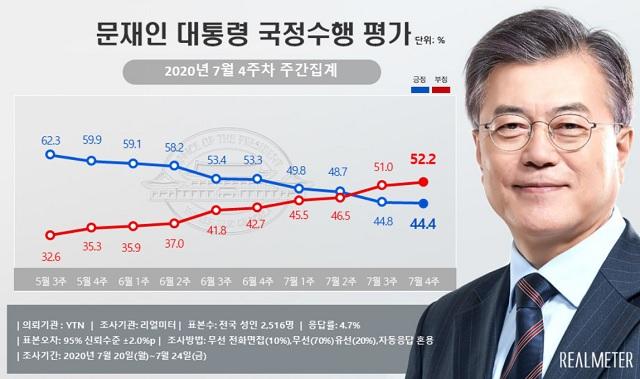 여론조사 전문기관 리얼미터가 YTN 의뢰로 실시한 7월 4주 차 주간 집계 여론조사 결과, 문재인 대통령의 국정수행 지지율은 지난주보다 0.4%포인트 하락한 44.4%로 조사됐다. /리얼미터 제공