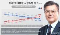 文대통령 지지율 44.4%…9주 연속 하락