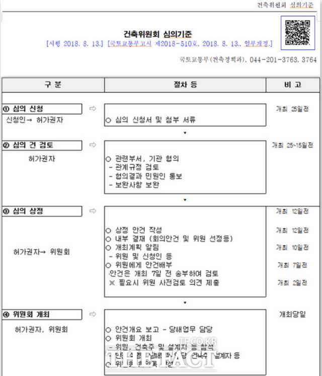 국토교통부 고시 건축위원회 심의기준./광주=문승용 기자
