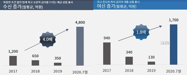 케이뱅크에 따르면 7월 수신 잔액은 전월 대비 약 4800억 원 늘었으며, 여신 잔액은 상품 출시 약 보름 만에 1700억 원 증가했다. /케이뱅크 제공