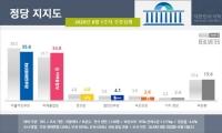 민주당 vs 통합당, 지지율 0.8%P차 초박빙…부동산 영향?