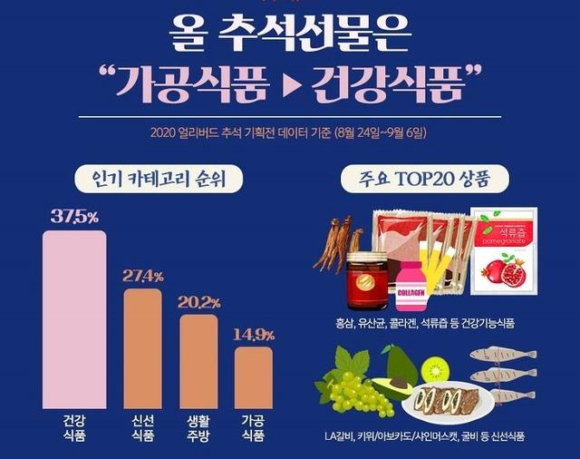 위메프는 9일 추석 기획전 데이터를 분석한 결과, 건강식품 판매량이 전체 40%로 가장 많았다고 밝혔다. /위메프 제공