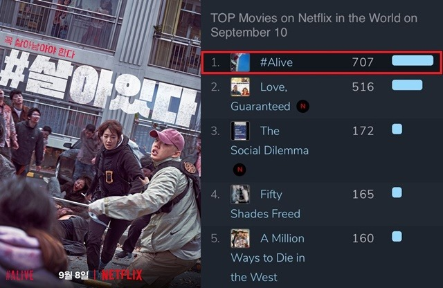 #살아있다가 넷플릭스를 통해 전 세계인의 사랑을 독차지 중이다. 영화는 지난 10일 글로벌 무비 차트에서 1위를 달성하는 데 성공했다. /롯데엔터테인먼트 제공, 플릭스패트롤 캡처