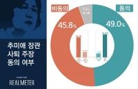 '추미애 사퇴' 여론 팽팽…찬성 49%-반대 45.8%