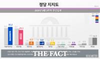 민주당, 지지도 3주만에 상승 35.2%…국민의힘 29.3%