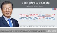 文대통령 지지율 44.2%…부정평가 51.7%, 3주 연속 상승