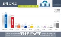 추석 후 벌어진 격차…민주당 35.7%, 국민의힘 28.7%