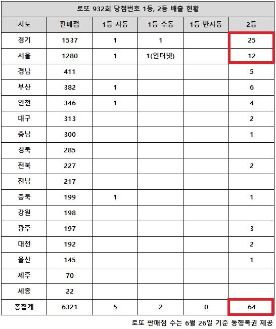 동행복권이 10일 추첨한 로또932회 당첨번호 1, 6, 15, 36, 37, 38 6개 숫자 다 맞힌 1등은 7명이다. 전국 17개 시도에서 로또복권 판매점이 가장 많은 경기 지역과 두 번째로 많은 서울 판매점에서 2등 당첨은 37게임으로 전체 64게임 중 절반을 훌쩍 넘는다.